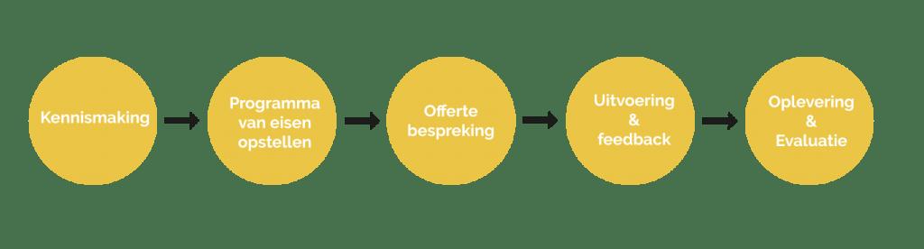 Werkwijze-aanpak-marketing-communicatie-online